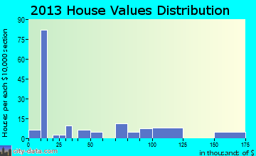 Adelphi home values distribution