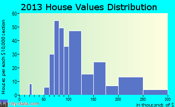 Anna home values distribution