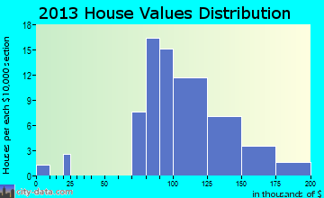 Aquilla home values distribution