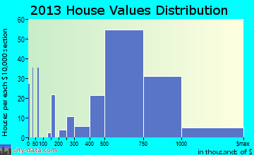 Fairfax home values distribution