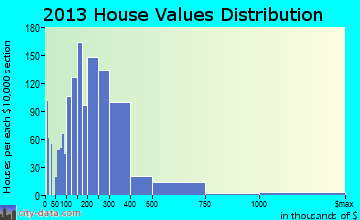 Aurora home values distribution
