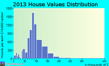 Austintown home values distribution