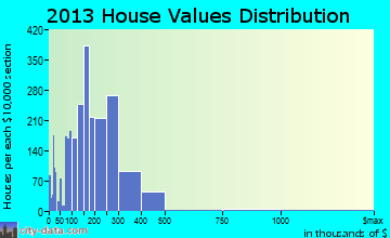 Avon Lake home values distribution