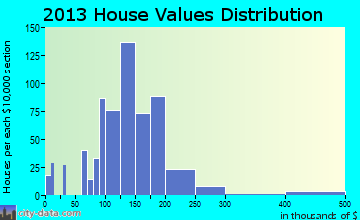 Ballville home values distribution