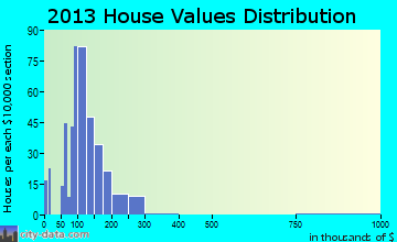 Baltimore home values distribution