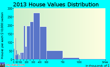 Fair Oaks home values distribution