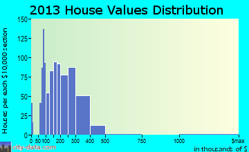 Beckett Ridge home values distribution