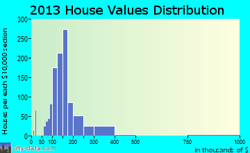 Bellbrook home values distribution