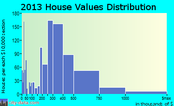 Fallbrook home values distribution