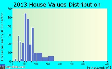 Bergholz home values distribution