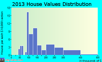 Berkey home values distribution