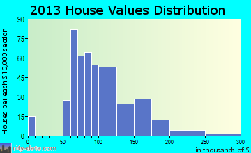 Bethel home values distribution