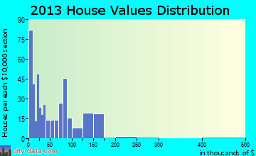 Beverly home values distribution