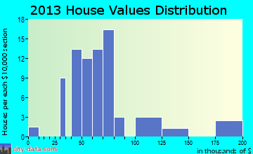Bloomingdale home values distribution