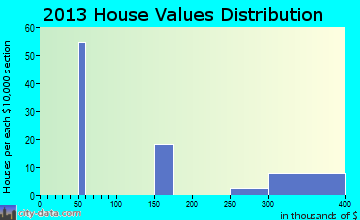 Fall River Mills home values distribution