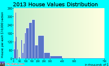 Home value of owner-occupied houses in 2013 in Bowling Green, OH