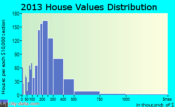 Brecksville home values distribution