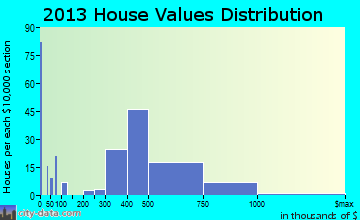 Felton home values distribution