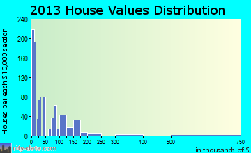 Buckeye Lake home values distribution