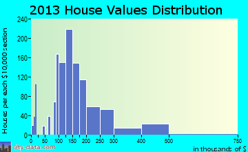 Canfield home values distribution