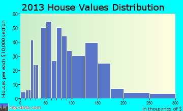 Cardington home values distribution