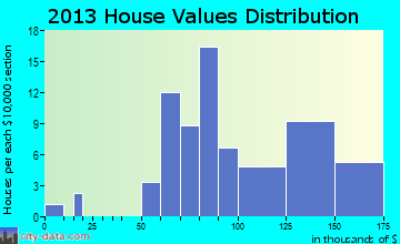 Casstown home values distribution