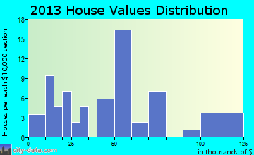 Cecil home values distribution