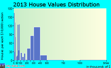 Fillmore home values distribution
