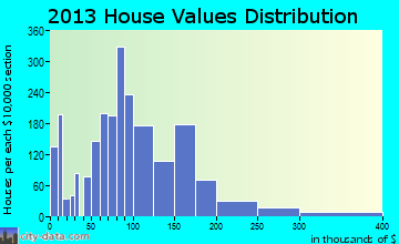 Celina home values distribution