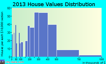 Chagrin Falls home values distribution