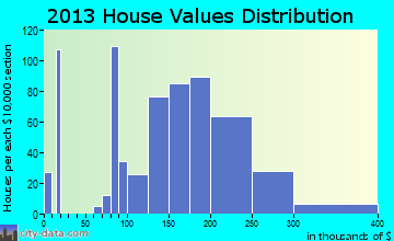 Chardon home values distribution