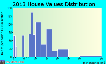 Firebaugh home values distribution