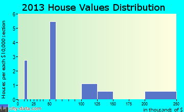 Chilo home values distribution