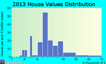 Christiansburg home values distribution