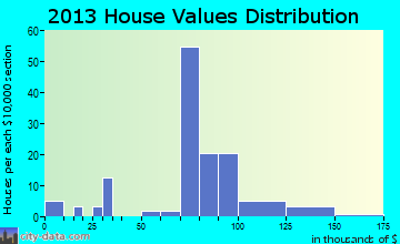 Clay Center home values distribution