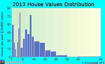 Coal Grove home values distribution