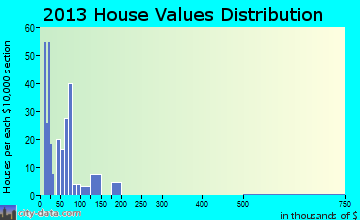 Coalton home values distribution