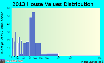 Commercial Point home values distribution