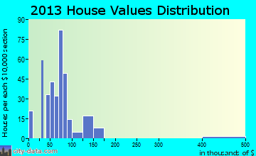 Convoy home values distribution