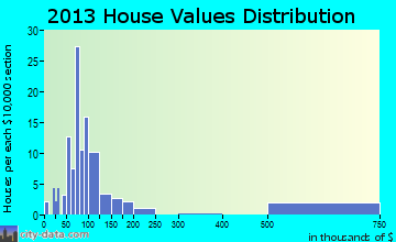 Coolville home values distribution