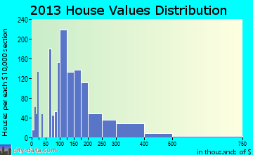 Covedale home values distribution