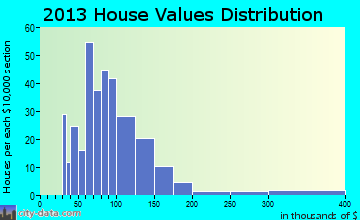 Craig Beach home values distribution