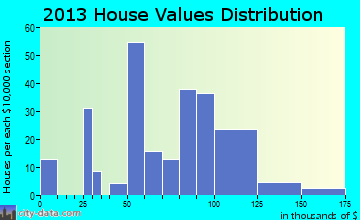Cygnet home values distribution