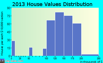 Day Heights home values distribution