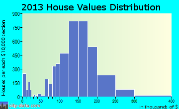 Delaware home values distribution