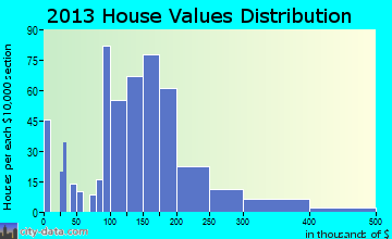 Devola home values distribution