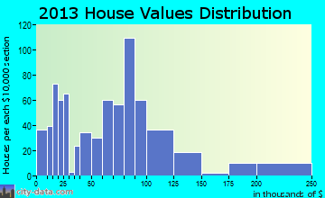 Deshler home values distribution