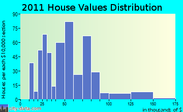 Dillonvale home values distribution