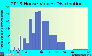 East Canton home values distribution