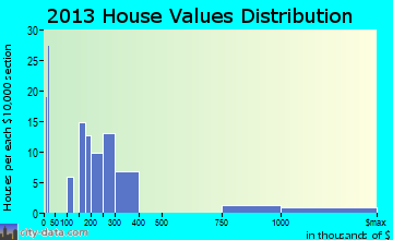 Foresthill home values distribution